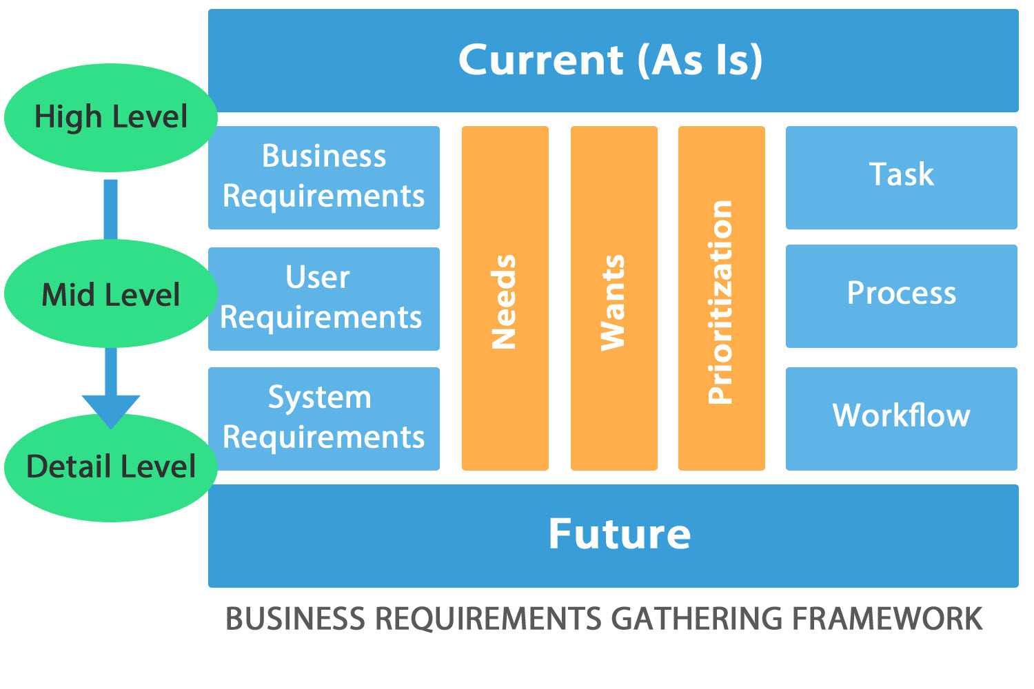 agile requirements gathering template - gallery masonry xpress office solutions